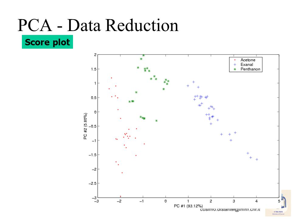 PCA - Data Reduction Score plot