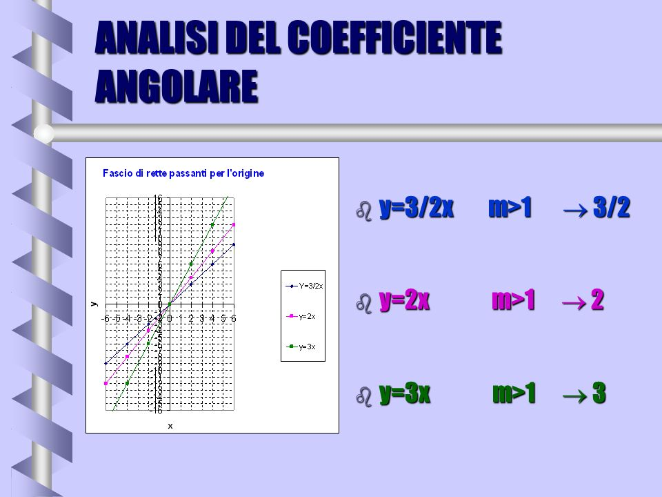 ANALISI DEL COEFFICIENTE ANGOLARE