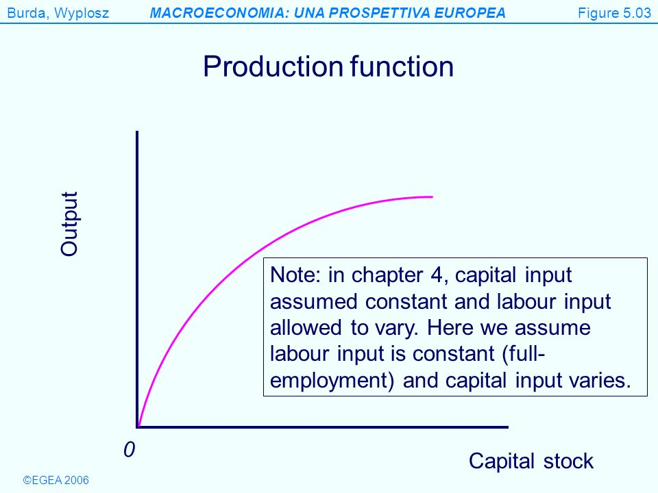 Figure 5.3 Production function Output