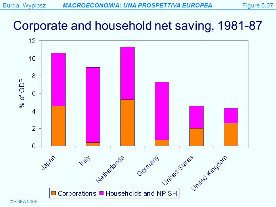 Corporate and household net saving,