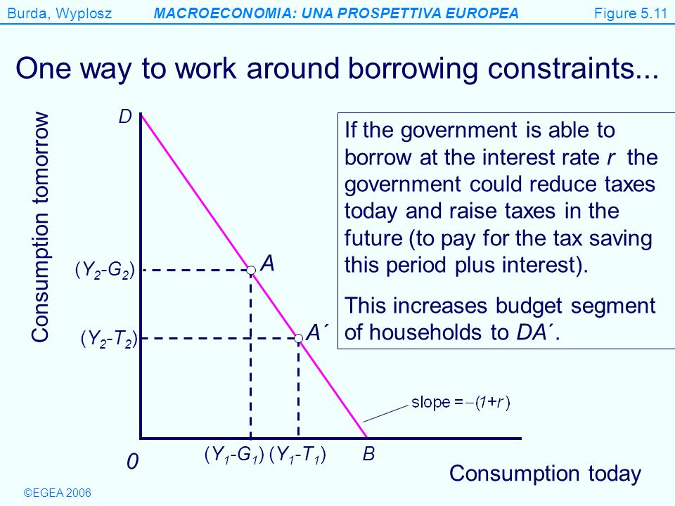 One way to work around borrowing constraints...