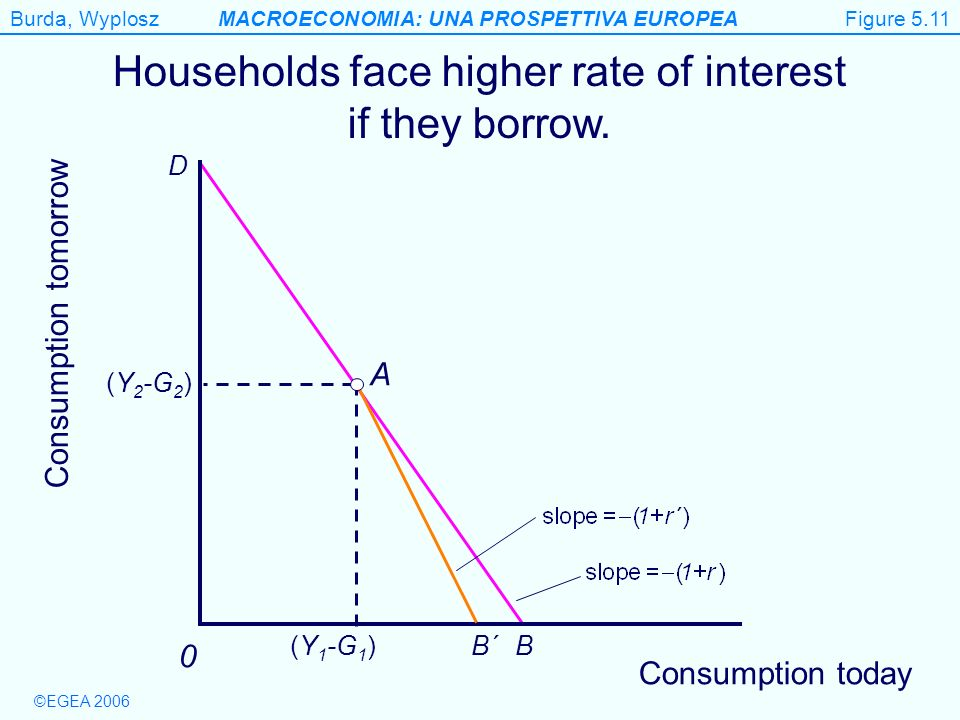 Households face higher rate of interest if they borrow.