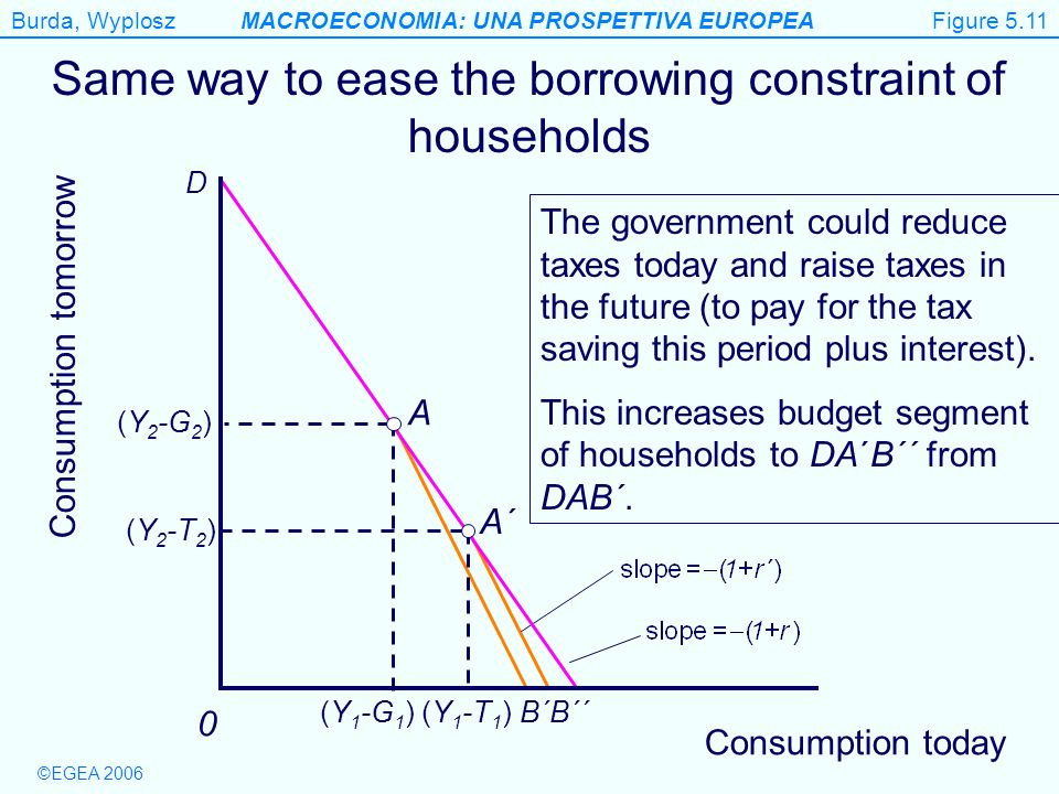 Same way to ease the borrowing constraint of households