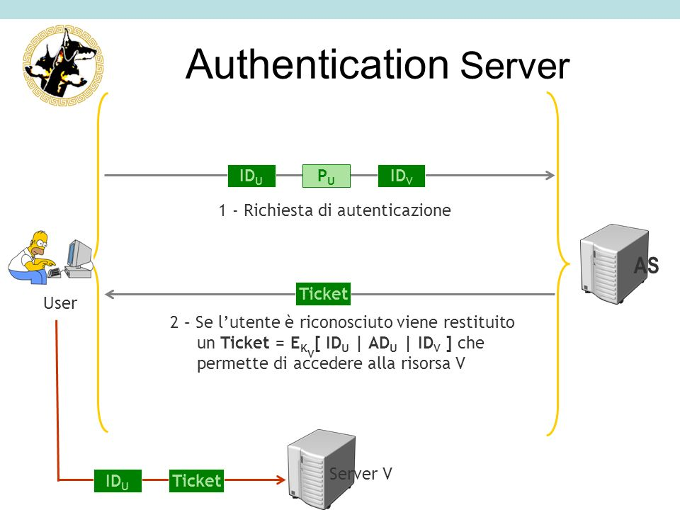 Authentication Server