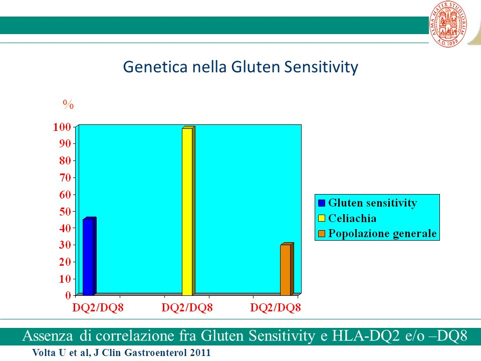 Genetica nella Gluten Sensitivity