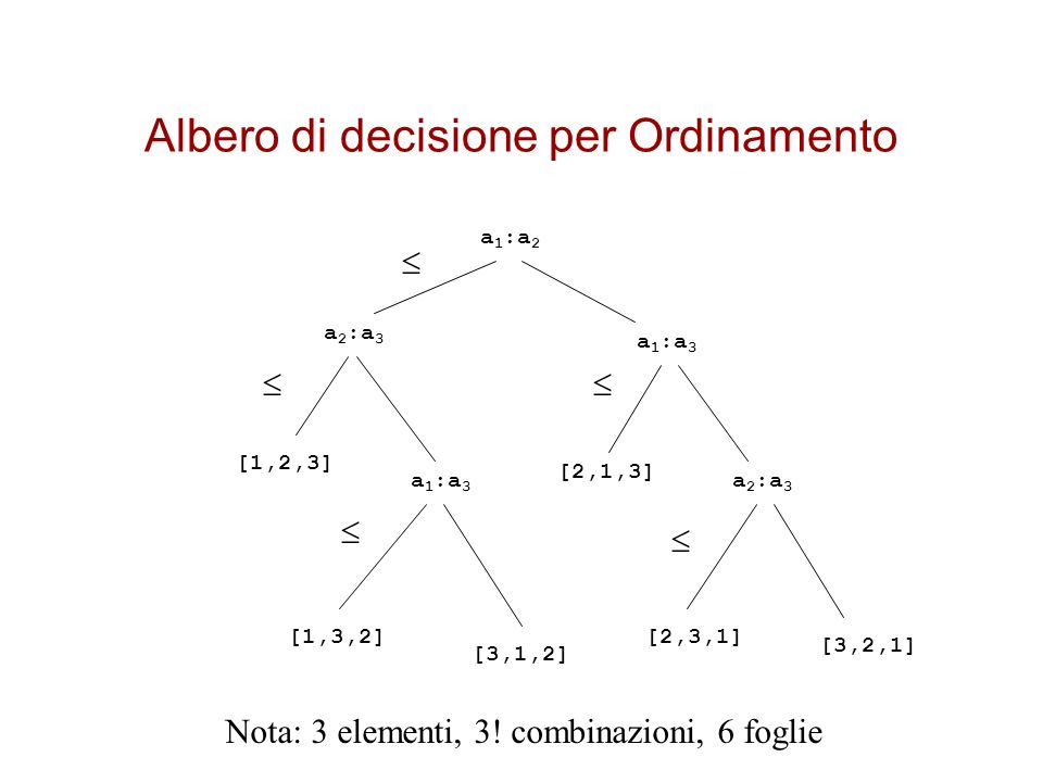 Albero di decisione per Ordinamento