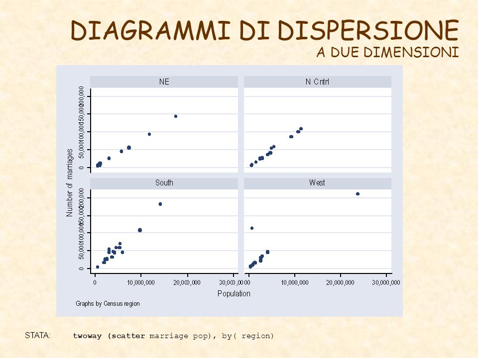 DIAGRAMMI DI DISPERSIONE A DUE DIMENSIONI