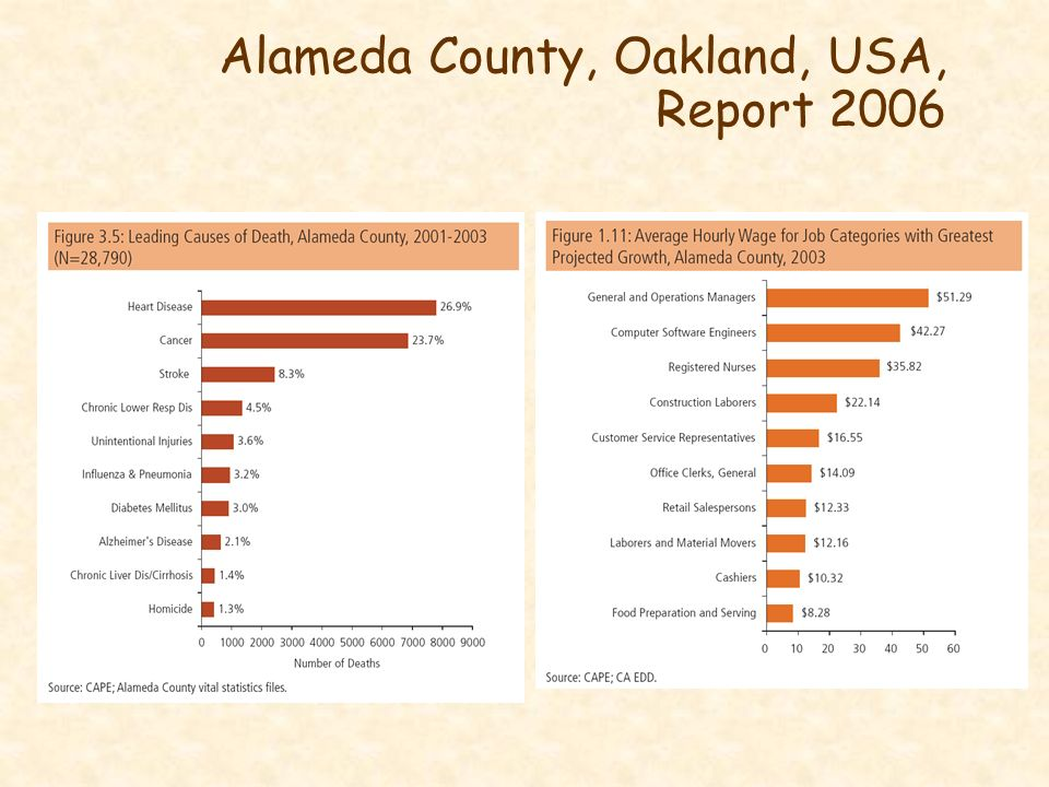 Alameda County, Oakland, USA, Report 2006