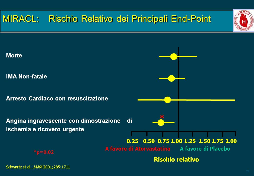 MIRACL: Rischio Relativo dei Principali End-Point