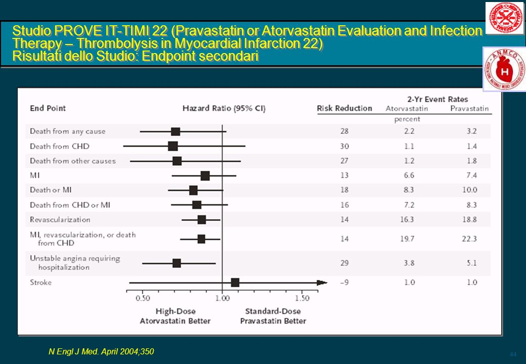 Studio PROVE IT-TIMI 22 (Pravastatin or Atorvastatin Evaluation and Infection Therapy – Thrombolysis in Myocardial Infarction 22) Risultati dello Studio: Endpoint secondari