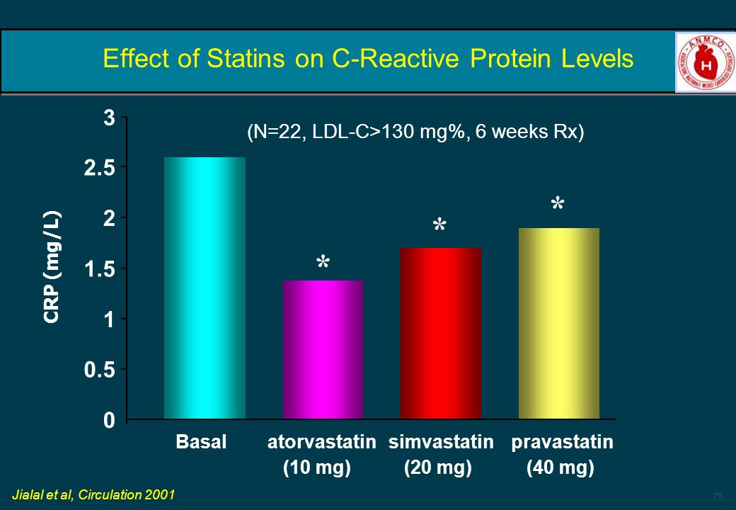 Effect of Statins on C-Reactive Protein Levels