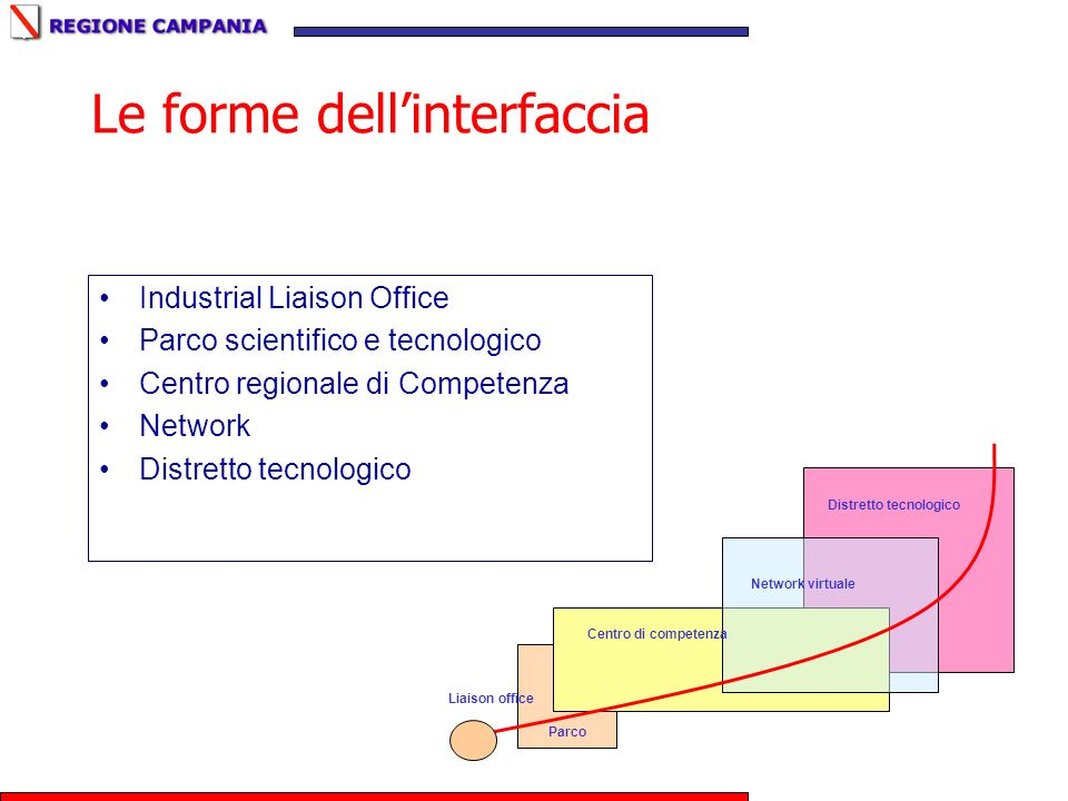 Le forme dell'interfaccia