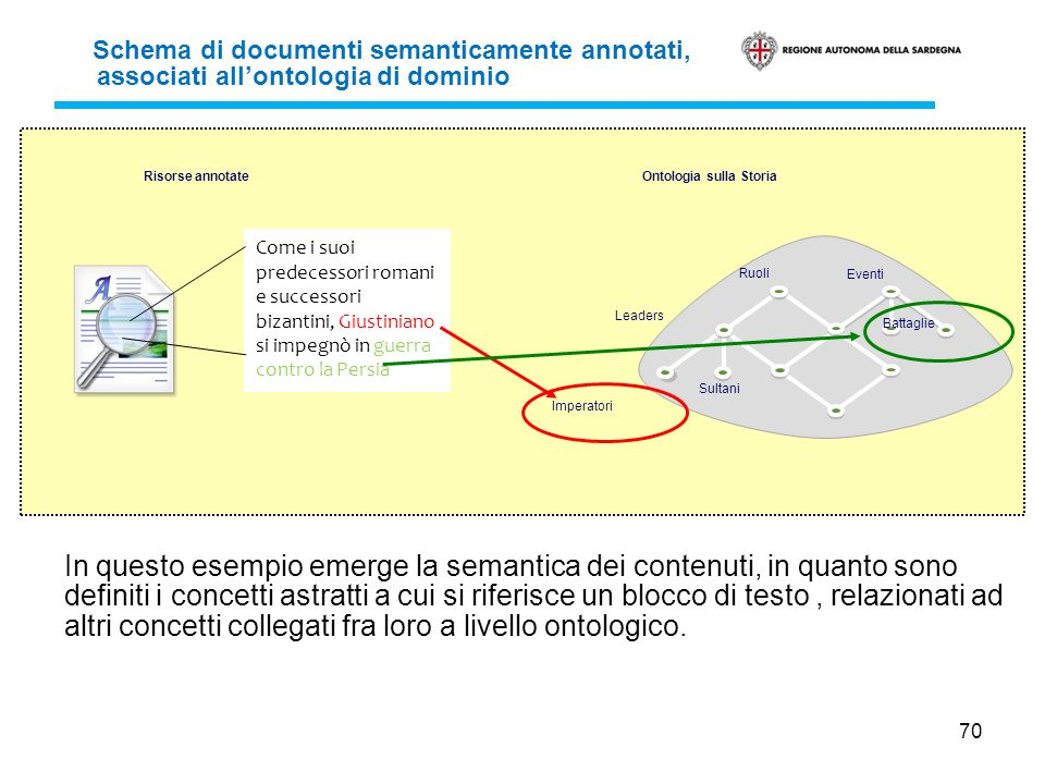 Schema di documenti semanticamente annotati, associati all'ontologia di dominio