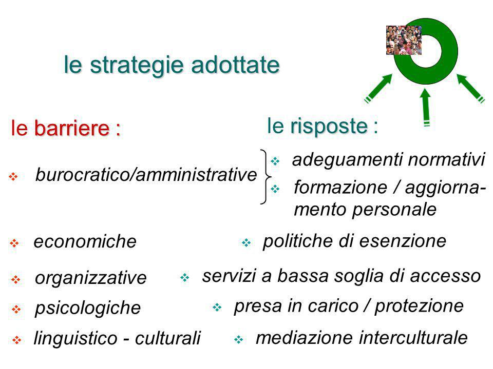 le strategie adottate le risposte : le barriere :
