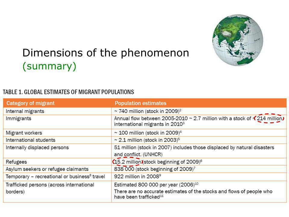 Dimensions of the phenomenon