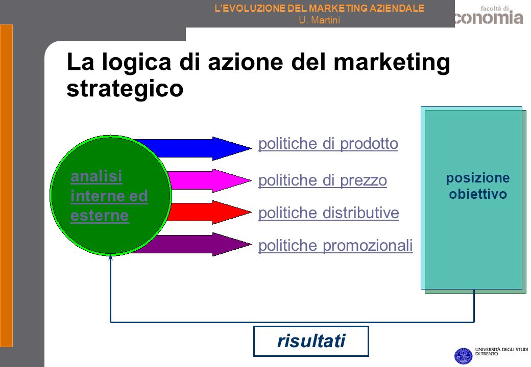 La logica di azione del marketing strategico