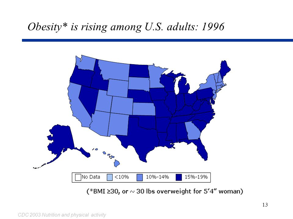 Obesity* is rising among U.S. adults: 1996