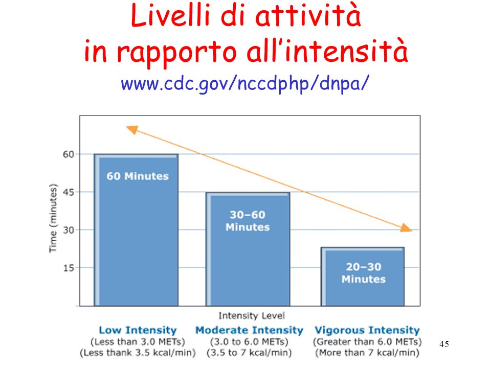 in rapporto all'intensità