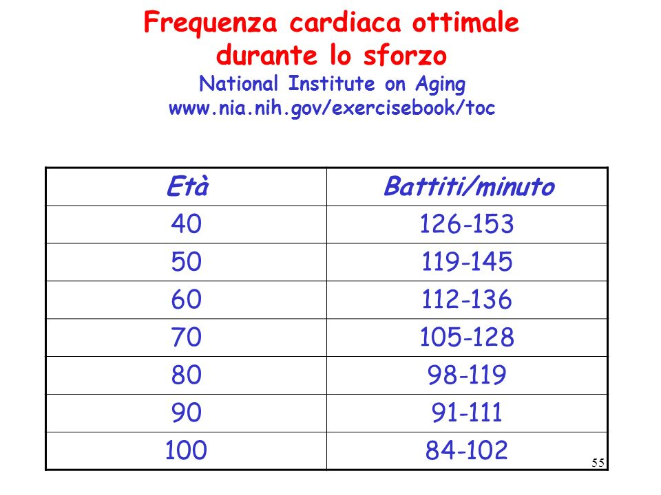 Frequenza cardiaca ottimale durante lo sforzo National Institute on Aging