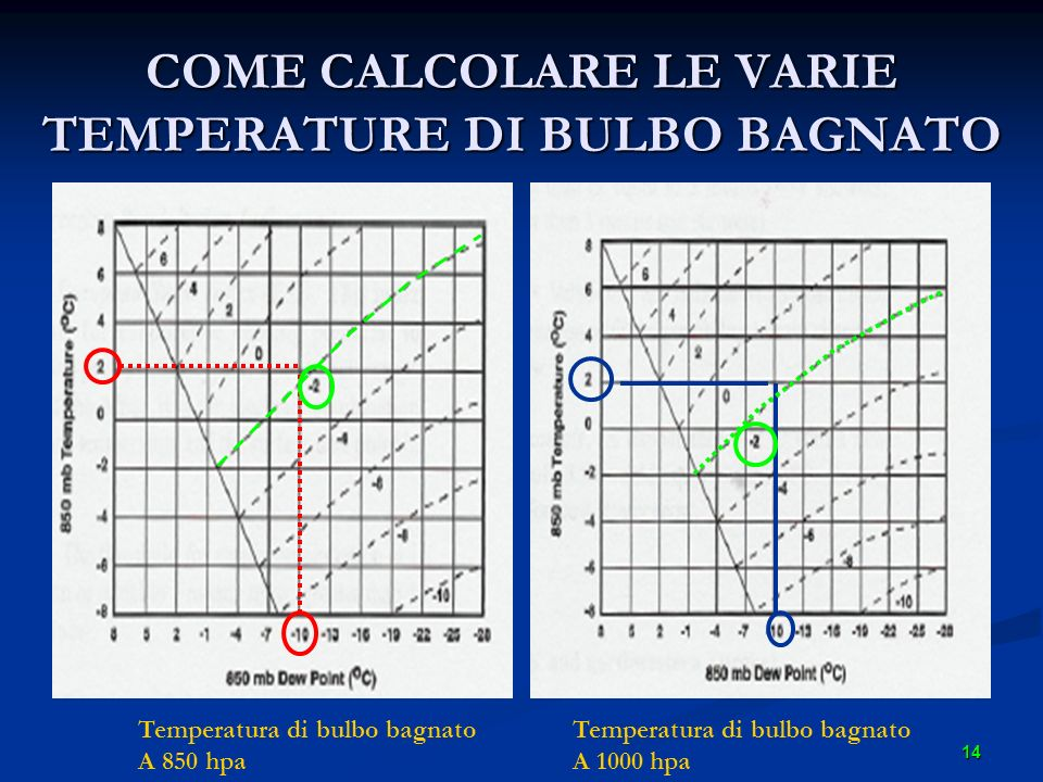COME CALCOLARE LE VARIE TEMPERATURE DI BULBO BAGNATO