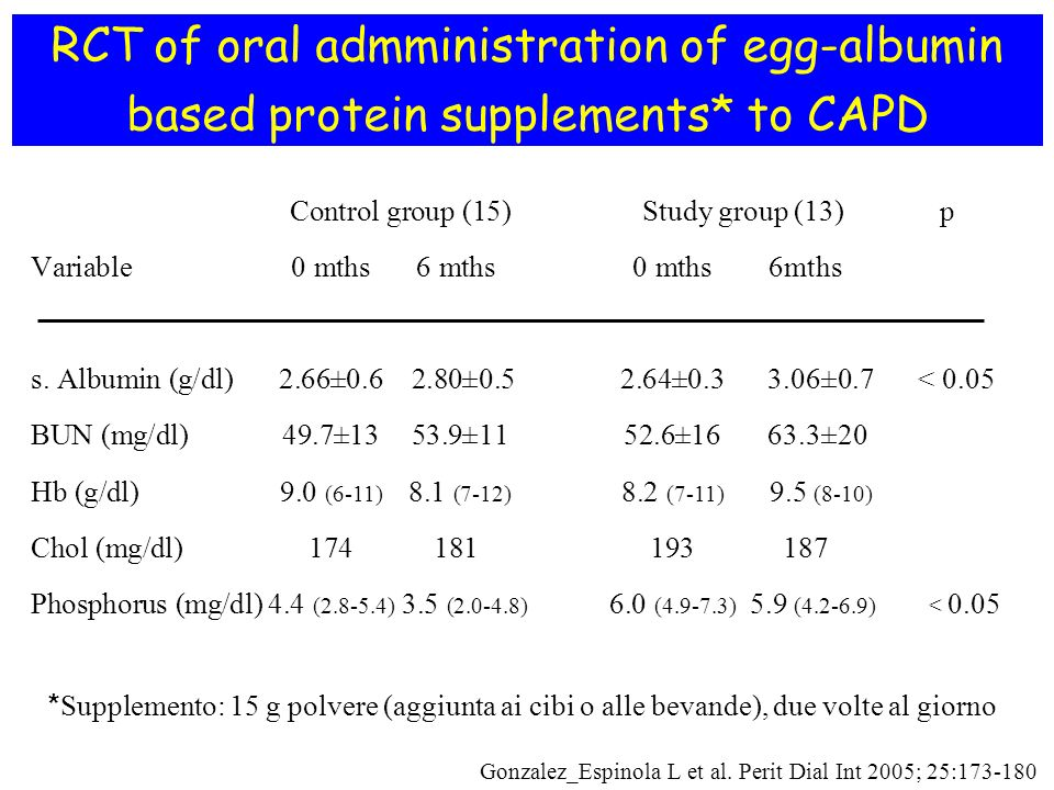 RCT of oral admministration of egg-albumin based protein supplements