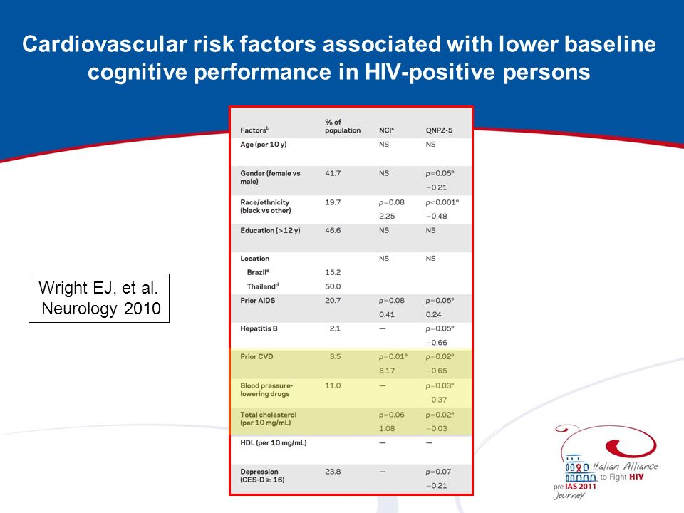 Cardiovascular risk factors associated with lower baseline cognitive performance in HIV-positive persons