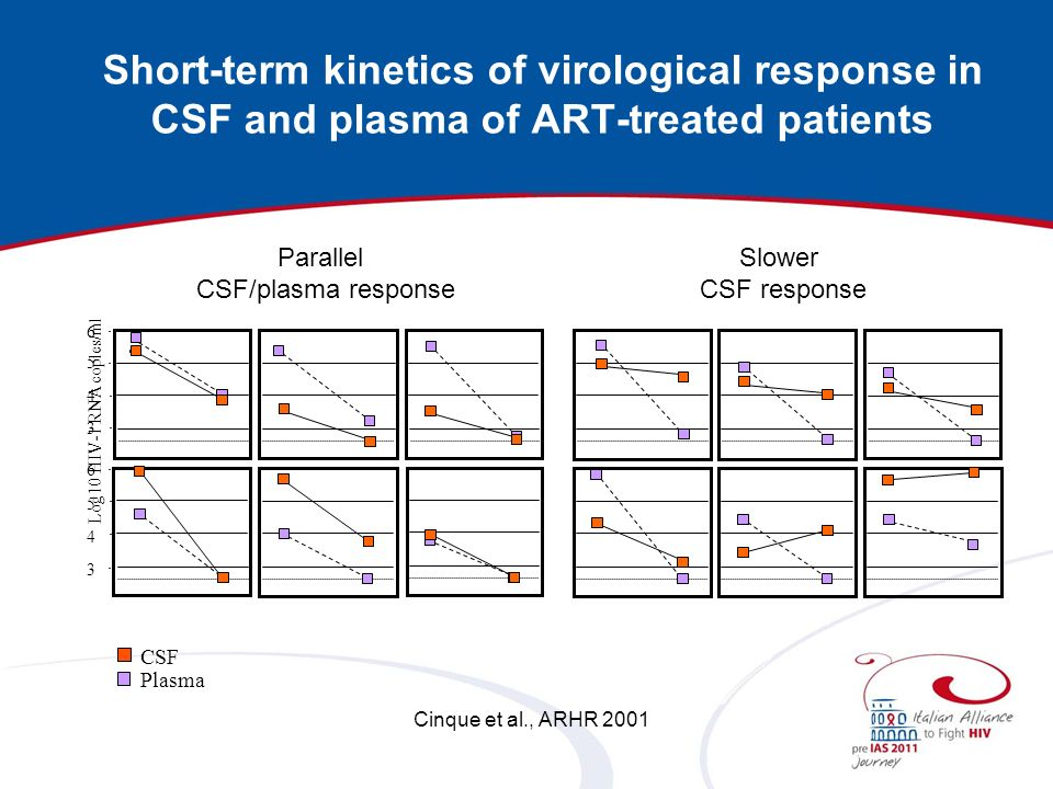 Short-term kinetics of virological response in CSF and plasma of ART-treated patients