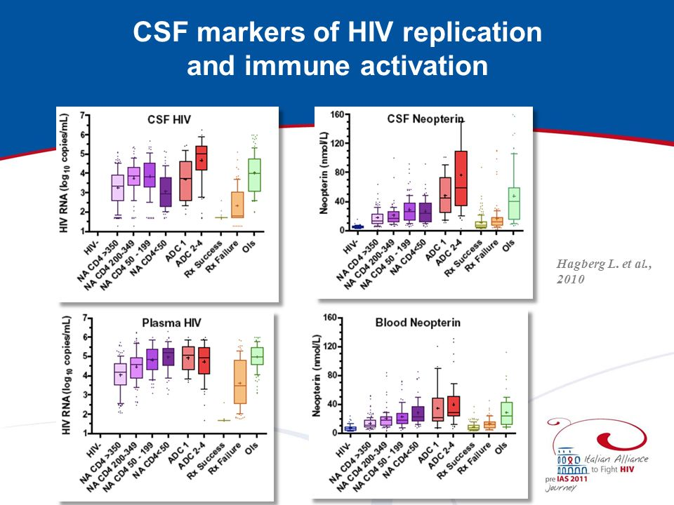 CSF markers of HIV replication and immune activation