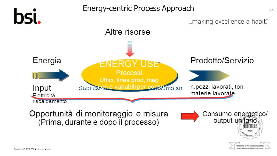 Energy-centric Process Approach