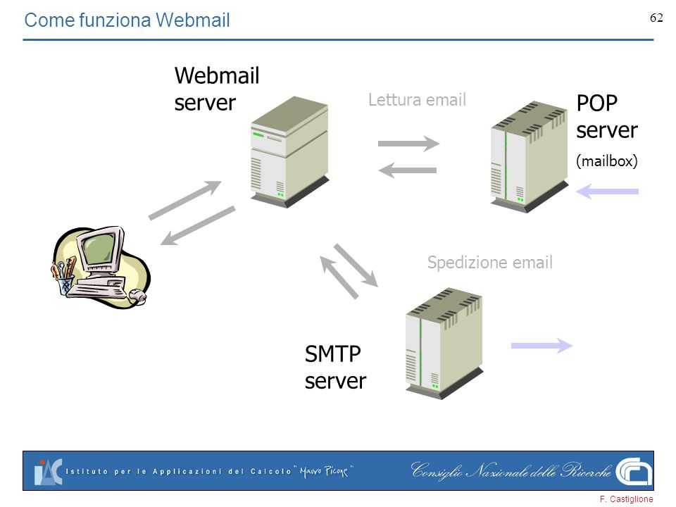 Webmail server POP server SMTP server Come funziona Webmail