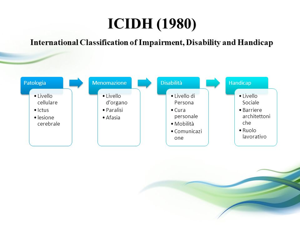 International Classification of Impairment, Disability and Handicap