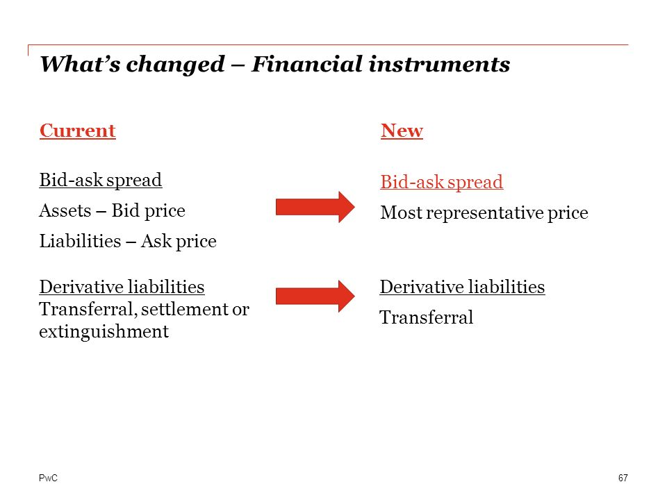 What's changed – Financial instruments