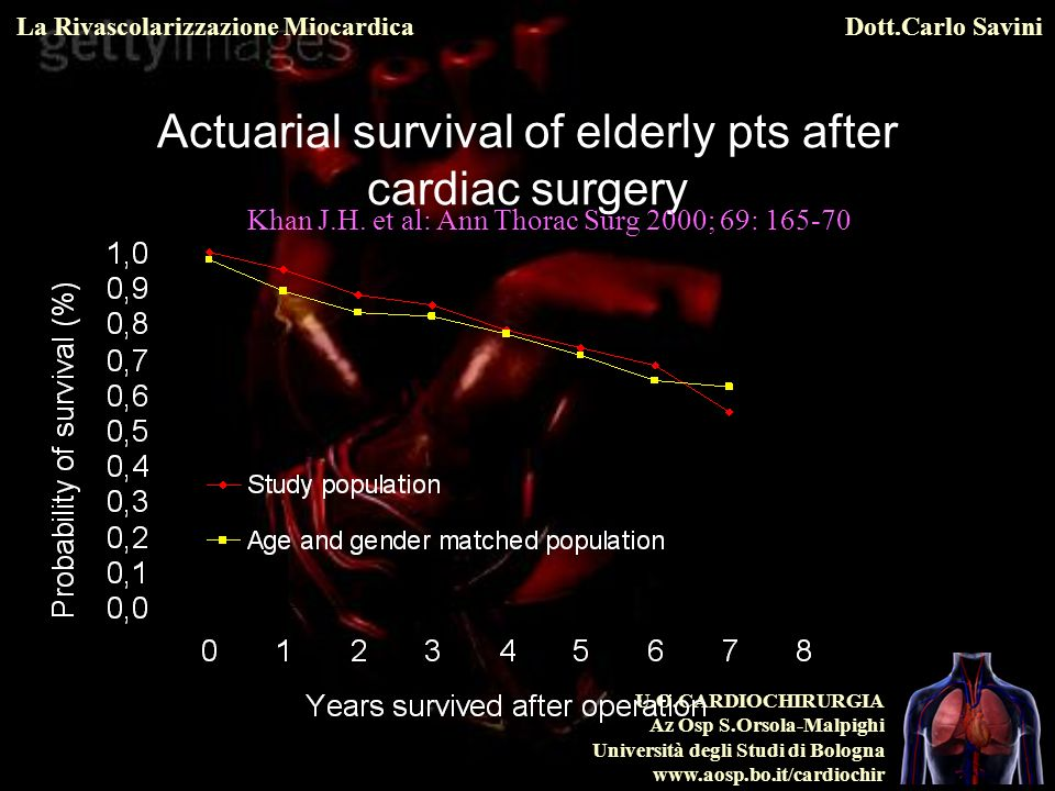 Actuarial survival of elderly pts after cardiac surgery