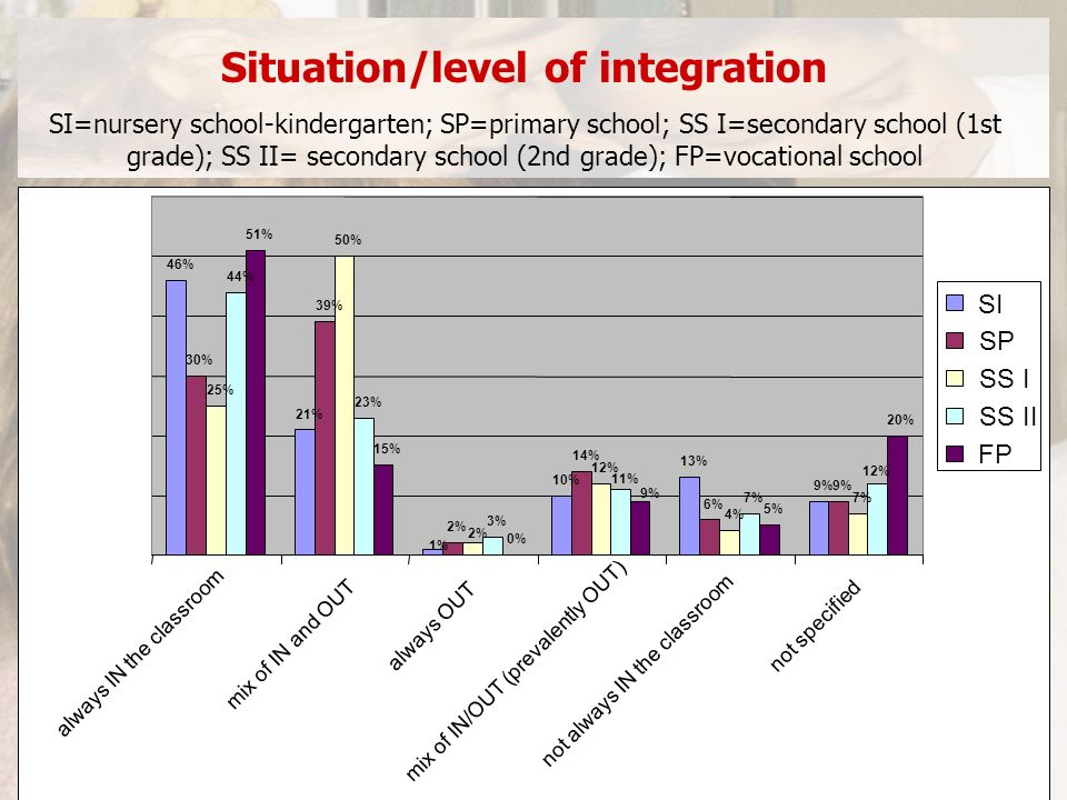 Situation/level of integration SI=nursery school-kindergarten; SP=primary school; SS I=secondary school (1st grade); SS II= secondary school (2nd grade); FP=vocational school
