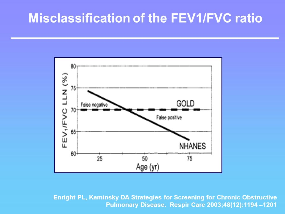 Misclassification of the FEV1/FVC ratio