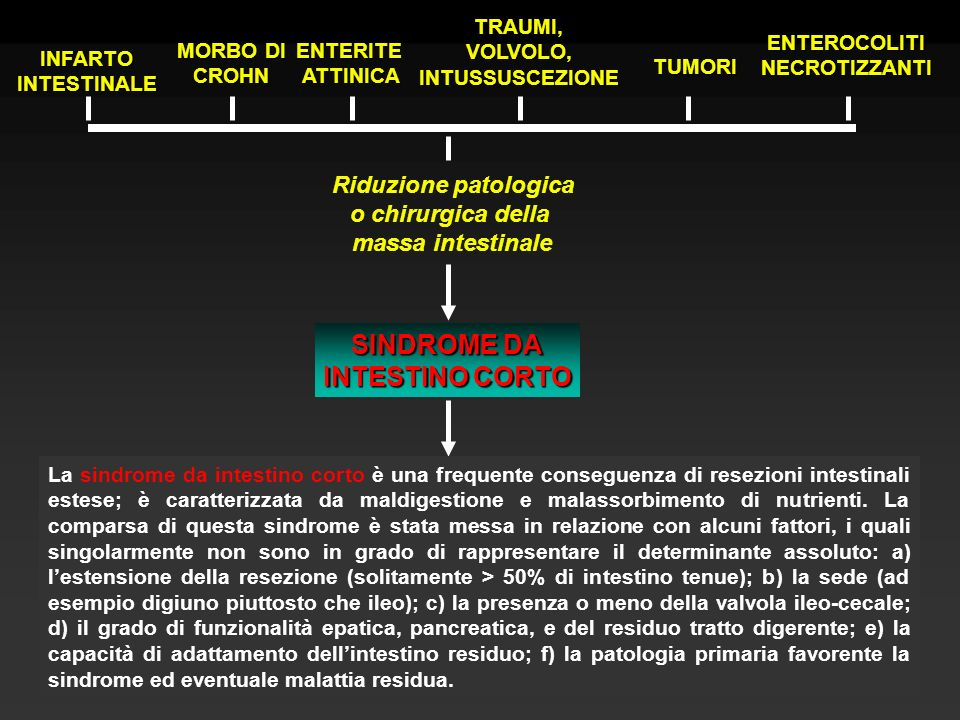 SINDROME DA INTESTINO CORTO