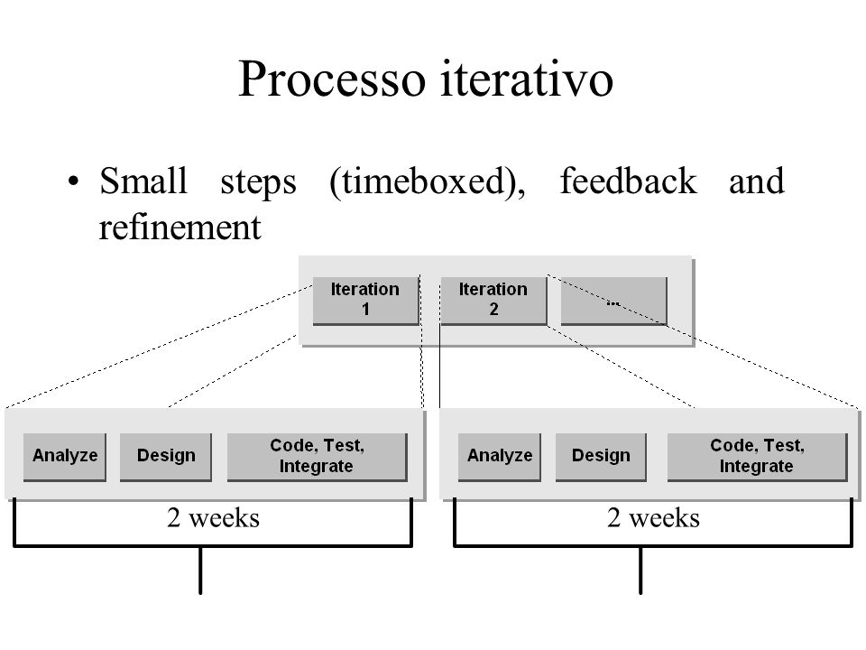 Processo iterativo Small steps (timeboxed), feedback and refinement