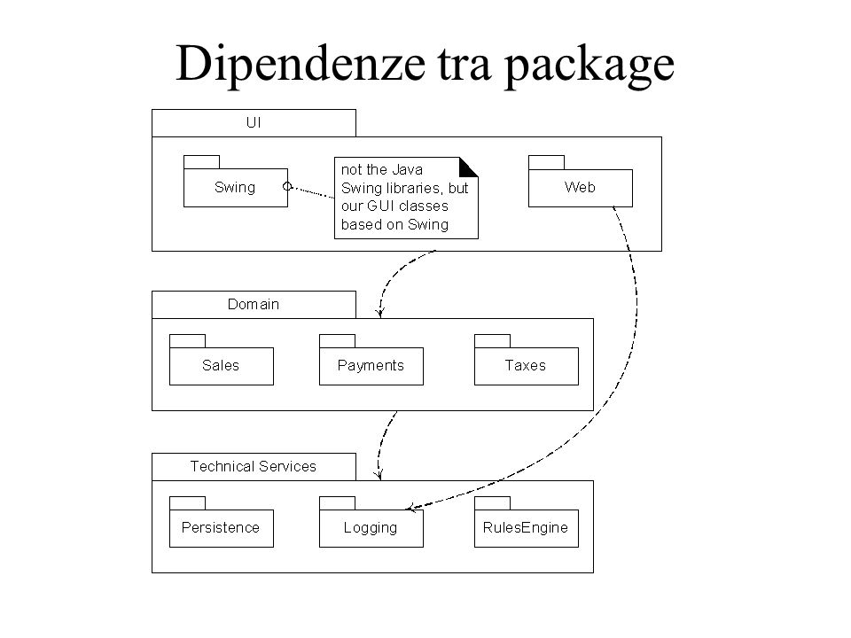Dipendenze tra package