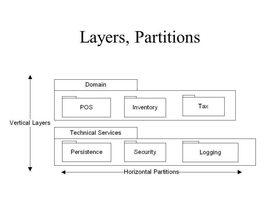 Layers, Partitions