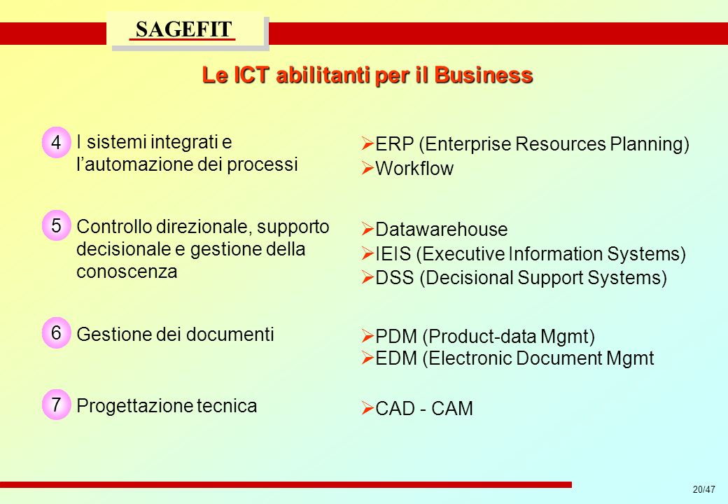 Le ICT abilitanti per il Business