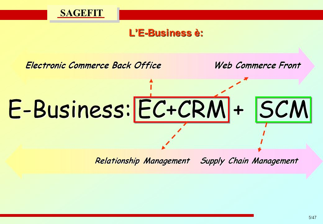 Electronic Commerce Back Office Web Commerce Front