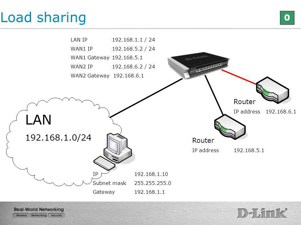 Load sharing LAN /24 Router Router LAN IP / 24