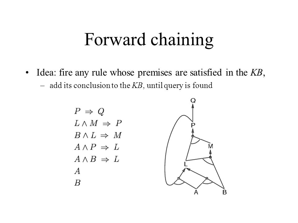 Forward chaining Idea: fire any rule whose premises are satisfied in the KB, add its conclusion to the KB, until query is found.