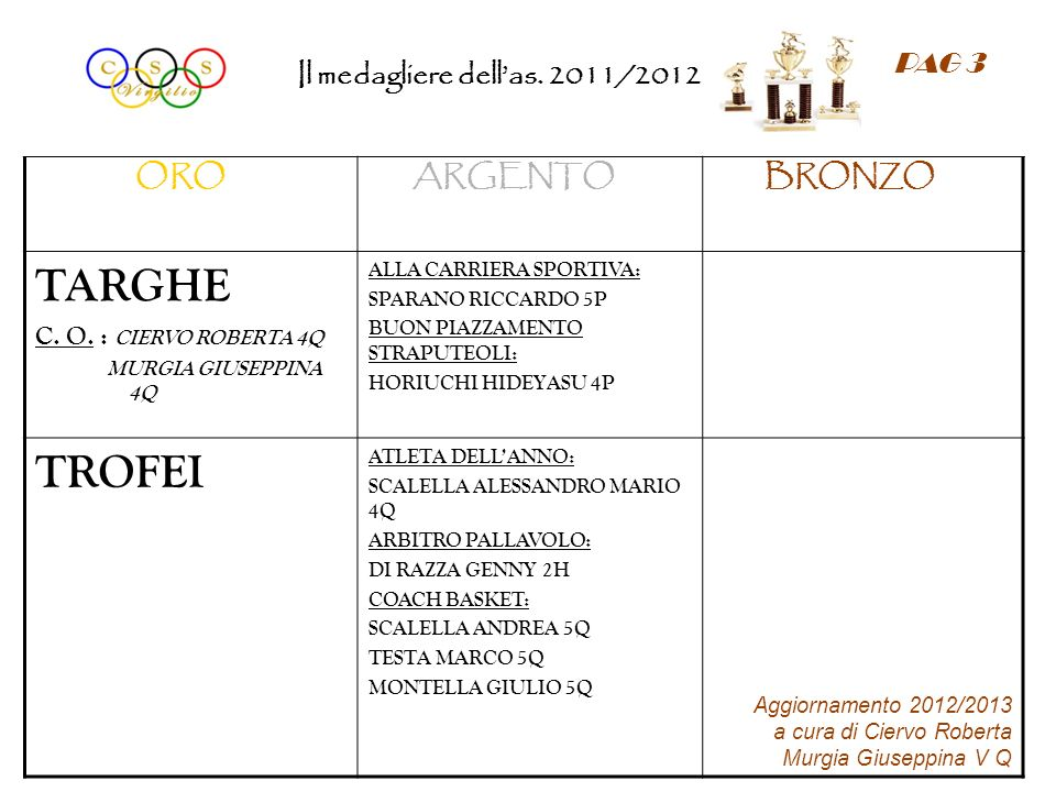 TARGHE TROFEI PAG 3 Il medagliere dell'as. 2011/2012 ORO ARGENTO