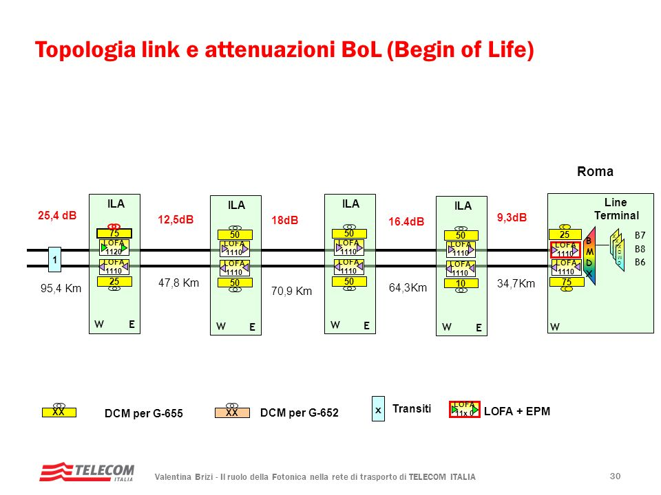 Topologia link e attenuazioni BoL (Begin of Life)