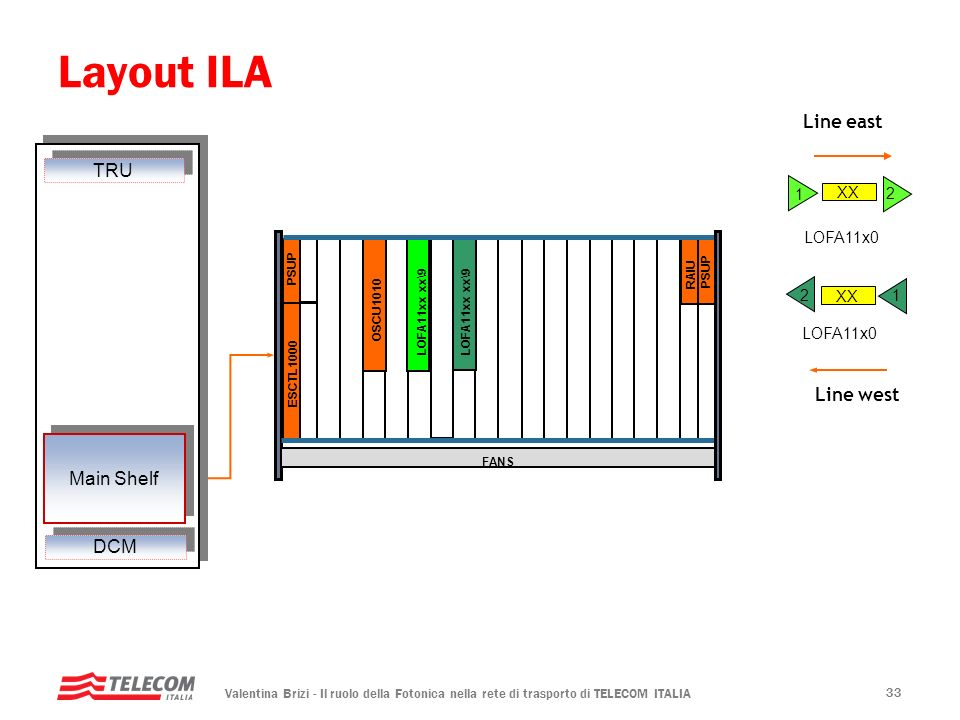 Layout ILA Line east TRU Line west Main Shelf DCM 1 2 XX LOFA11x0 2 XX