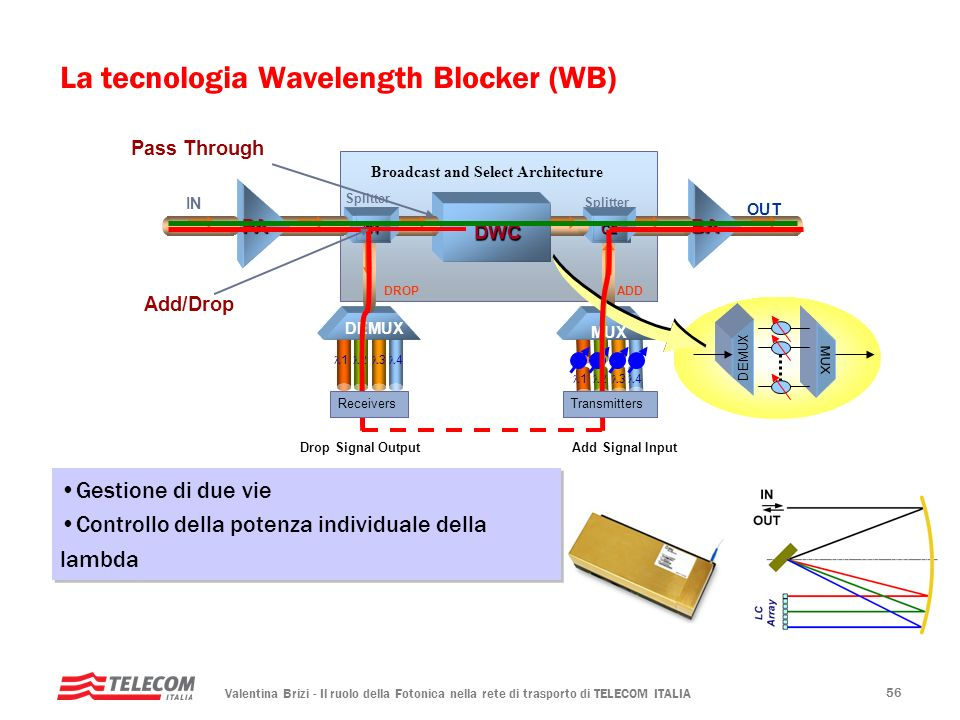 La tecnologia Wavelength Blocker (WB)
