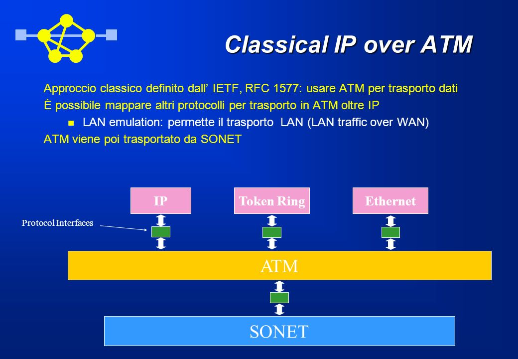Classical IP over ATM ATM SONET IP Token Ring Ethernet