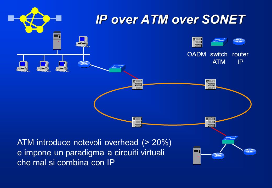 IP over ATM over SONET ATM introduce notevoli overhead (> 20%)
