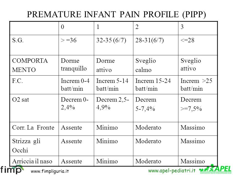 PREMATURE INFANT PAIN PROFILE (PIPP)